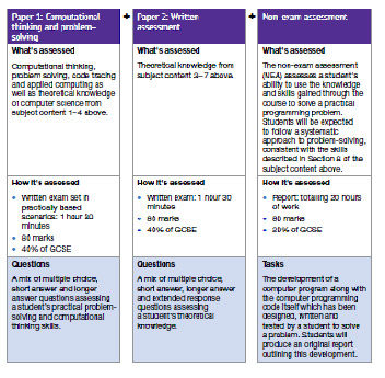 Computing Assessment table